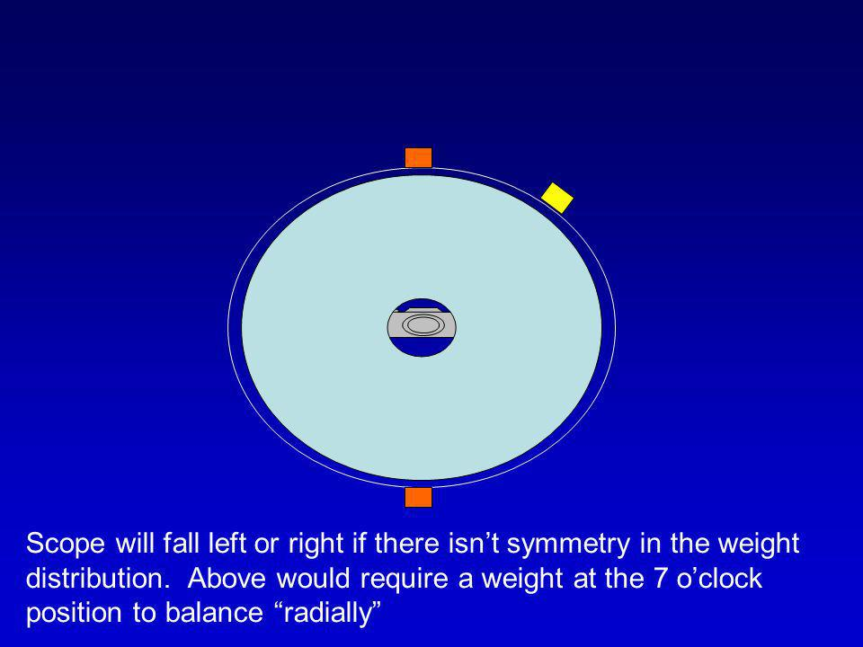 Scope will fall left or right if there isn't symmetry in the weight distribution.