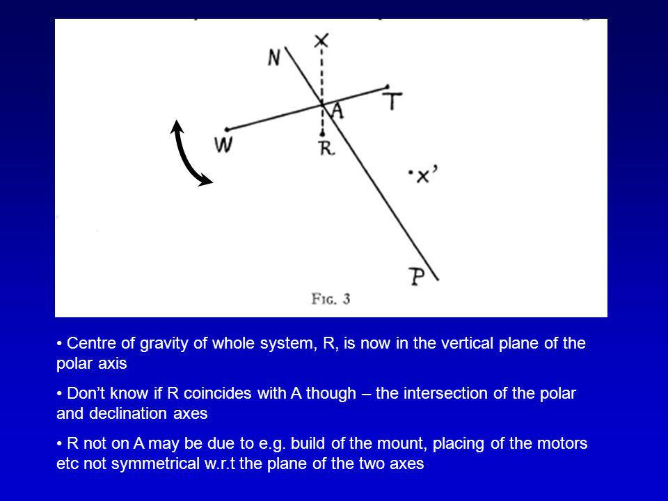 Centre of gravity of whole system, R, is now in the vertical plane of the polar axis Don't know if R coincides with A though – the intersection of the polar and declination axes R not on A may be due to e.g.