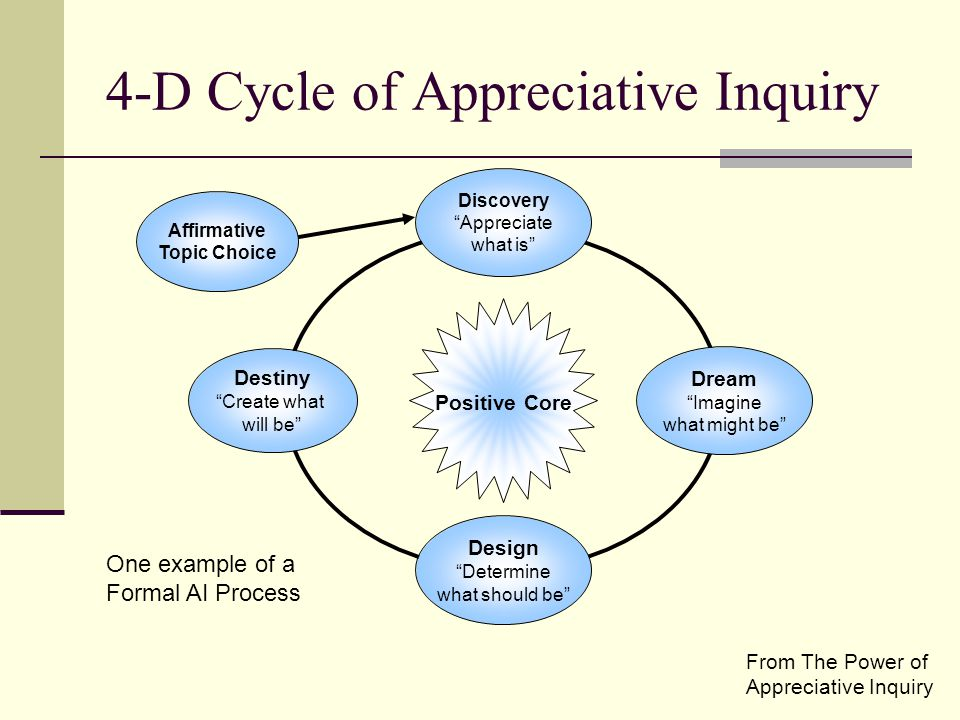 4-D Cycle of Appreciative Inquiry From The Power of Appreciative Inquiry Positive Core Design Determine what should be Affirmative Topic Choice Dream Imagine what might be Discovery Appreciate what is Destiny Create what will be One example of a Formal AI Process