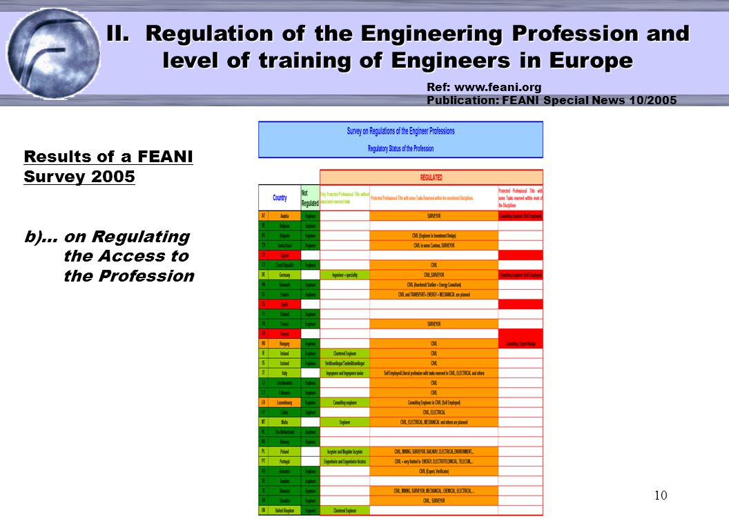 10 < II. Regulation of the Engineering Profession and level of training of Engineers in Europe Results of a FEANI Survey 2005 b)… on Regulating the Ac