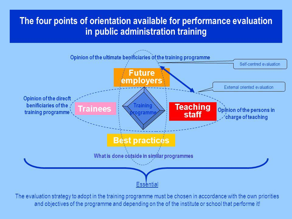 The four points of orientation available for performance evaluation in public administration training Opinion of the direcft benificiaries of the training programme Trainees Future employers Best practices Opinion of the ultimate benificiaries of the training programme Essential The evaluation strategy to adopt in the training programme must be chosen in accordance with the own priorities and objectives of the programme and depending on the of the institute or school that performe it.