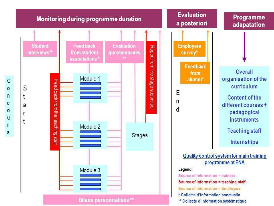 Overall organisation of the curriculum Content of the different courses + pedagogical instruments Teaching staff Internships Stages Student interviews