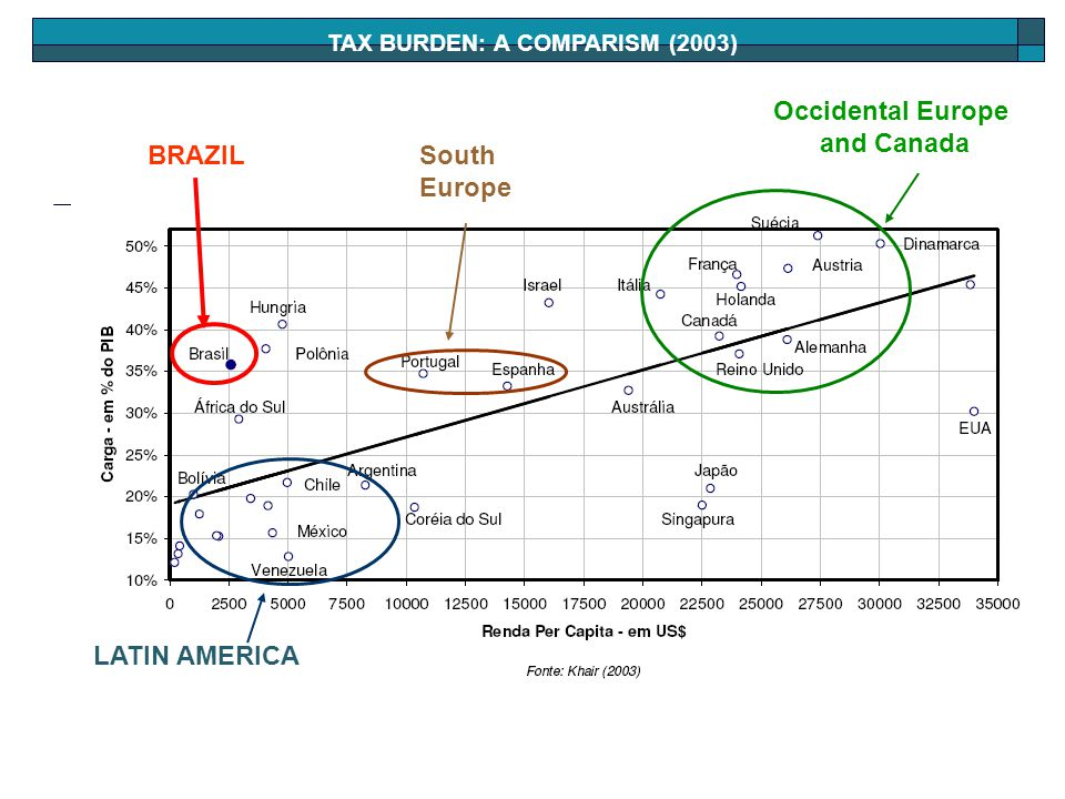 TAX BURDEN: A COMPARISM (2003) LATIN AMERICA South Europe Occidental Europe and Canada BRAZIL