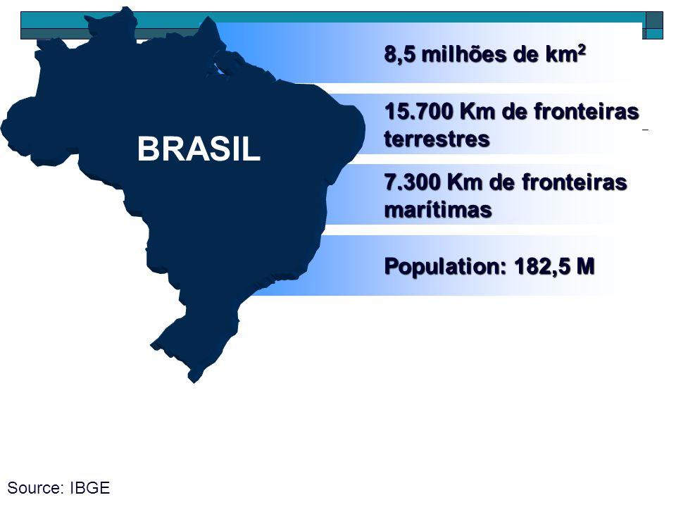 15.700 Km de fronteiras terrestres 7.300 Km de fronteiras marítimas Population: 182,5 M 8,5 milhões de km 2 Source: IBGE BRASIL