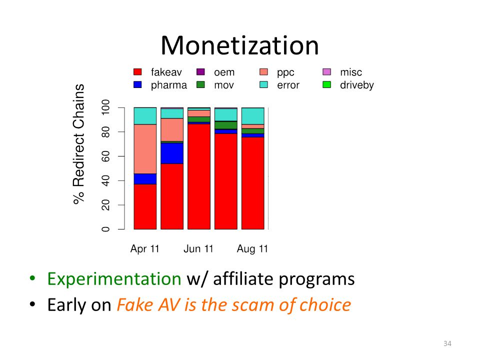 Monetization Experimentation w/ affiliate programs Early on Fake AV is the scam of choice 34