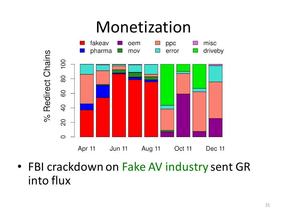 Monetization FBI crackdown on Fake AV industry sent GR into flux 35