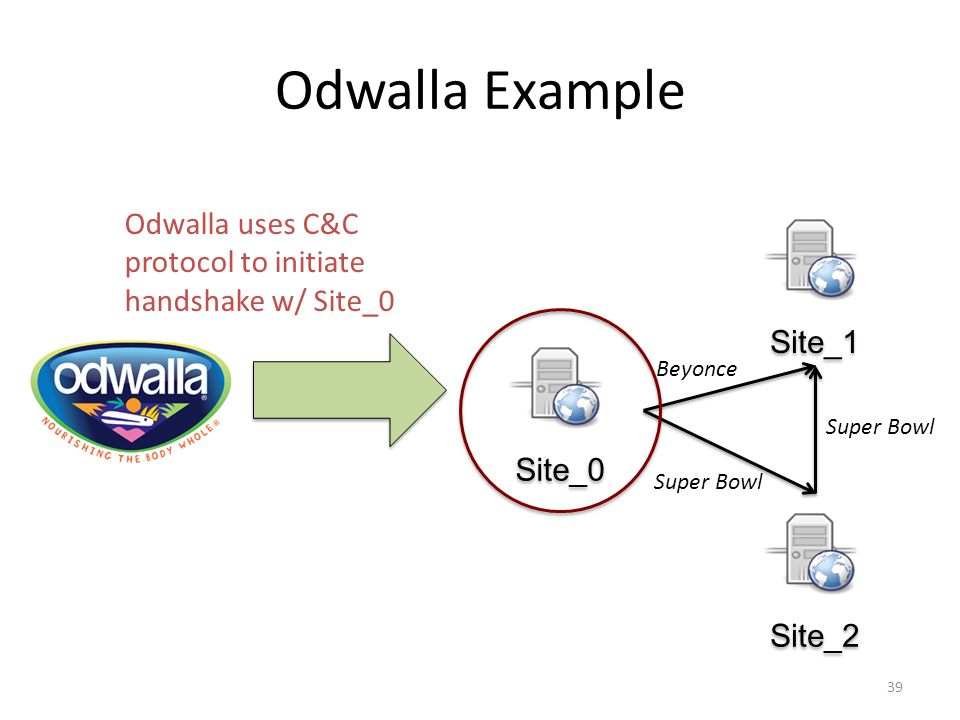 Odwalla Example 39 Site_0 Site_1 Site_2 Super Bowl Beyonce Super Bowl Odwalla uses C&C protocol to initiate handshake w/ Site_0