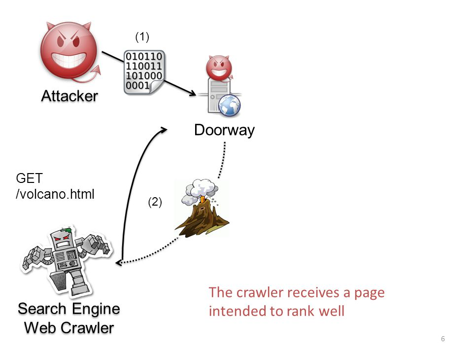 Doorway (1) (2) GET /volcano.html Search Engine Web Crawler Search Engine Web Crawler Attacker 6 The crawler receives a page intended to rank well