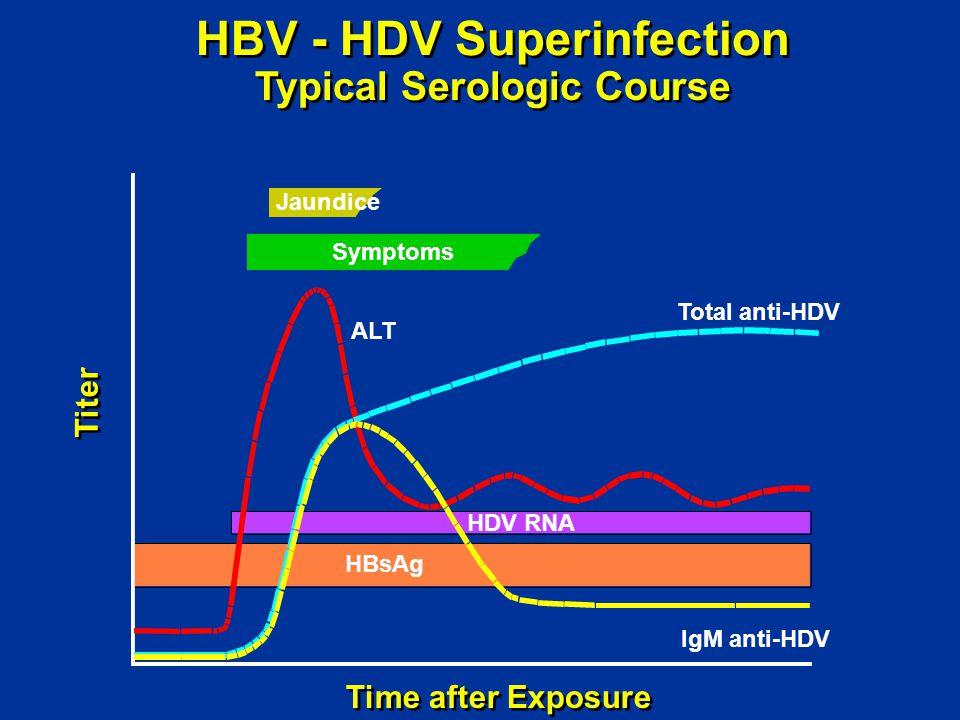 HBV - HDV Superinfection Typical Serologic Course Time after Exposure Titer Jaundice Symptoms ALT Total anti-HDV IgM anti-HDV HDV RNA HBsAg