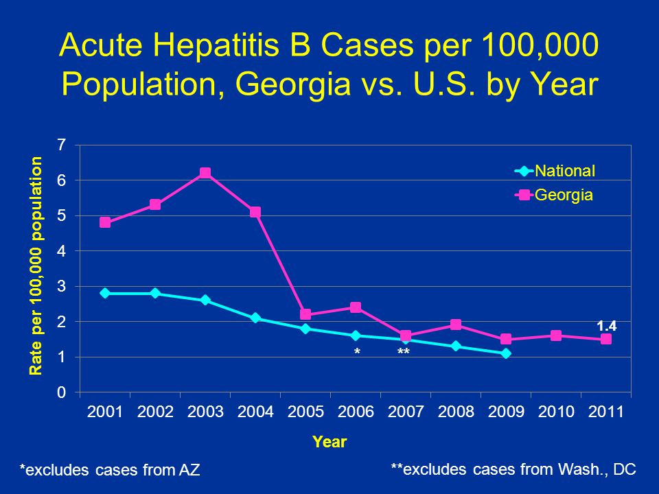 Acute Hepatitis B Cases per 100,000 Population, Georgia vs. U.S. by Year Year Rate per 100,000 population *** *excludes cases from AZ **excludes cases