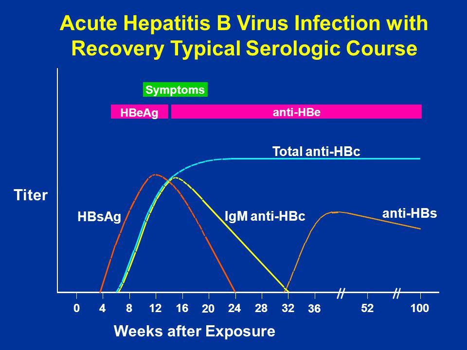 Symptoms HBeAg anti-HBe Total anti-HBc IgM anti-HBc anti-HBs HBsAg 0481216 20 242832 36 52100 Titer Weeks after Exposure Acute Hepatitis B Virus Infec