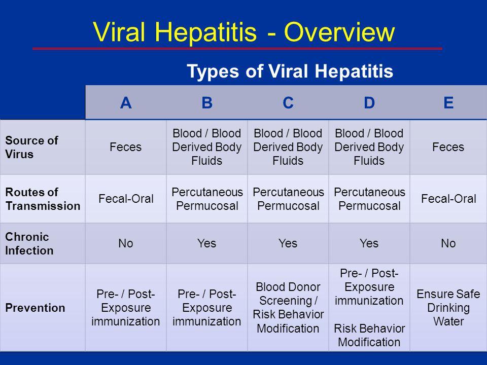 Viral Hepatitis - Overview Types of Viral Hepatitis