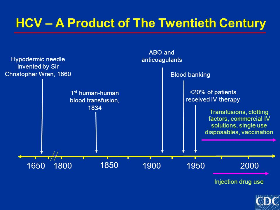 HCV – A Product of The Twentieth Century Hypodermic needle invented by Sir Christopher Wren, 1660 195016501800 1850 19002000 <20% of patients received
