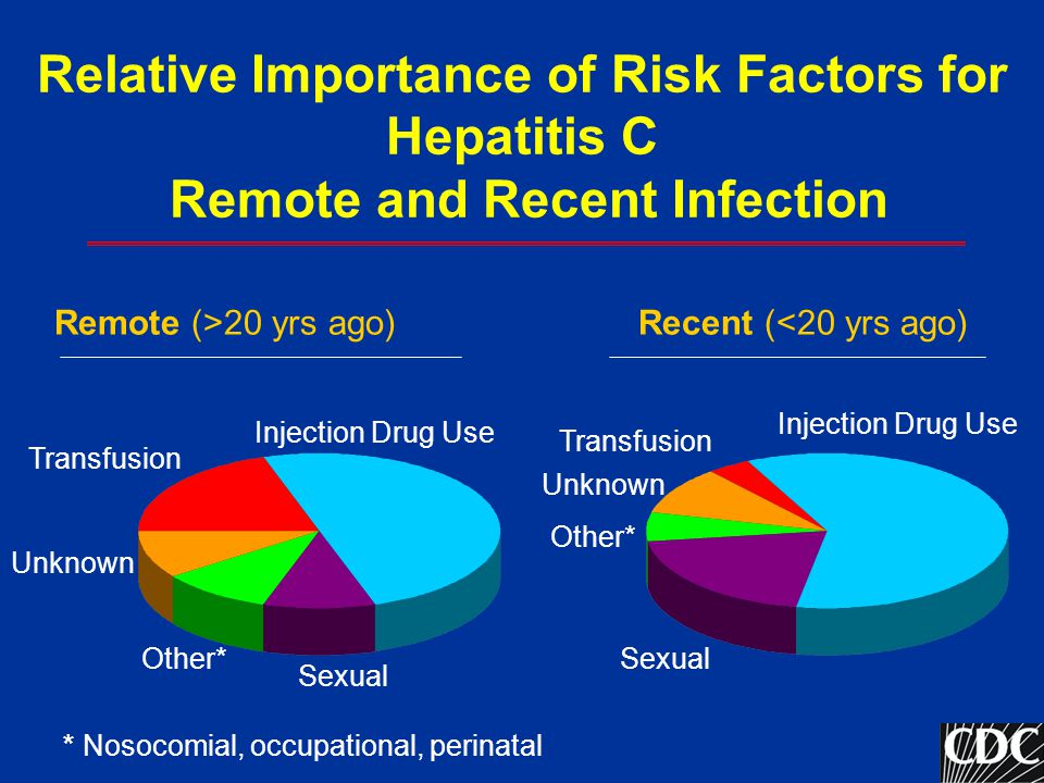 Relative Importance of Risk Factors for Hepatitis C Remote and Recent Infection Remote (>20 yrs ago) Recent (<20 yrs ago) Transfusion Sexual Other* Un
