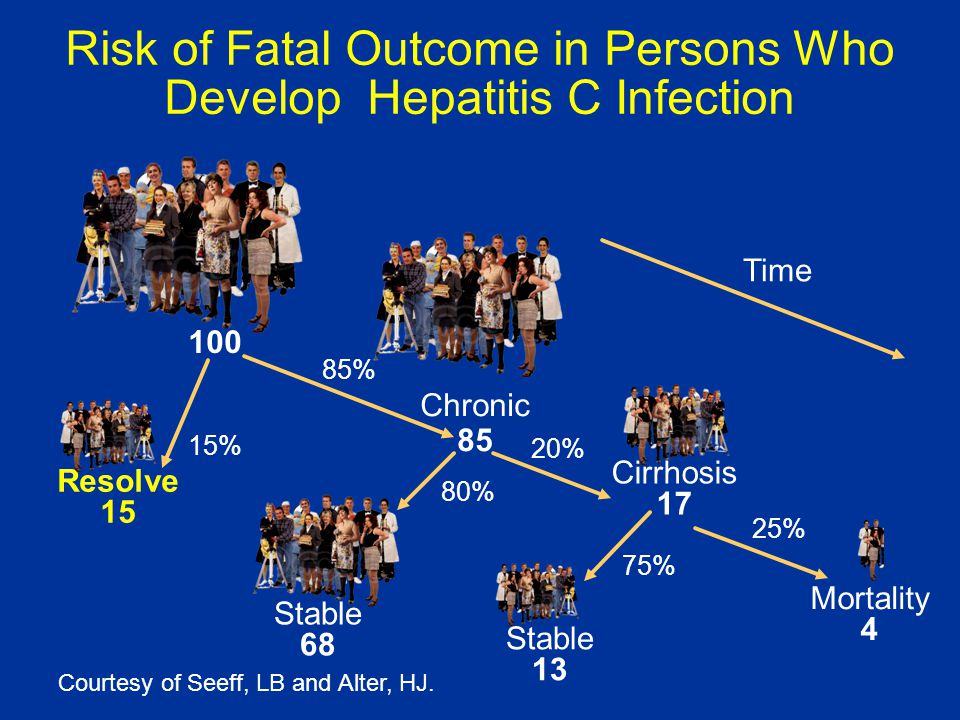 Cirrhosis 17 Chronic 85 Risk of Fatal Outcome in Persons Who Develop Hepatitis C Infection Courtesy of Seeff, LB and Alter, HJ. Time 100 Resolve 15 St