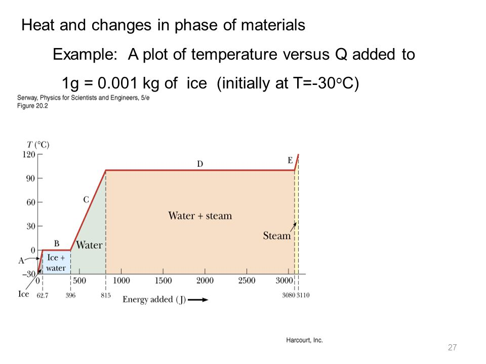 11/21/2013PHY 113 C Fall 2013 -- Lecture 2427 Heat and changes in phase of materials Example: A plot of temperature versus Q added to 1g = 0.001 kg of ice (initially at T=-30 o C)