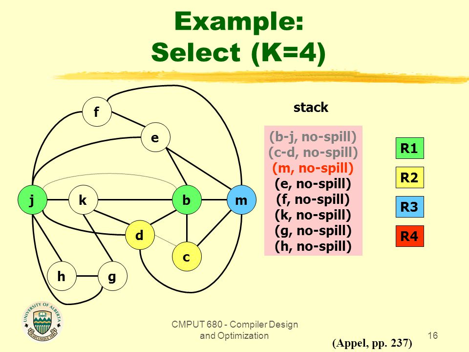 CMPUT 680 - Compiler Design and Optimization16 Example: Select (K=4) bmkj gh d c e f (Appel, pp.