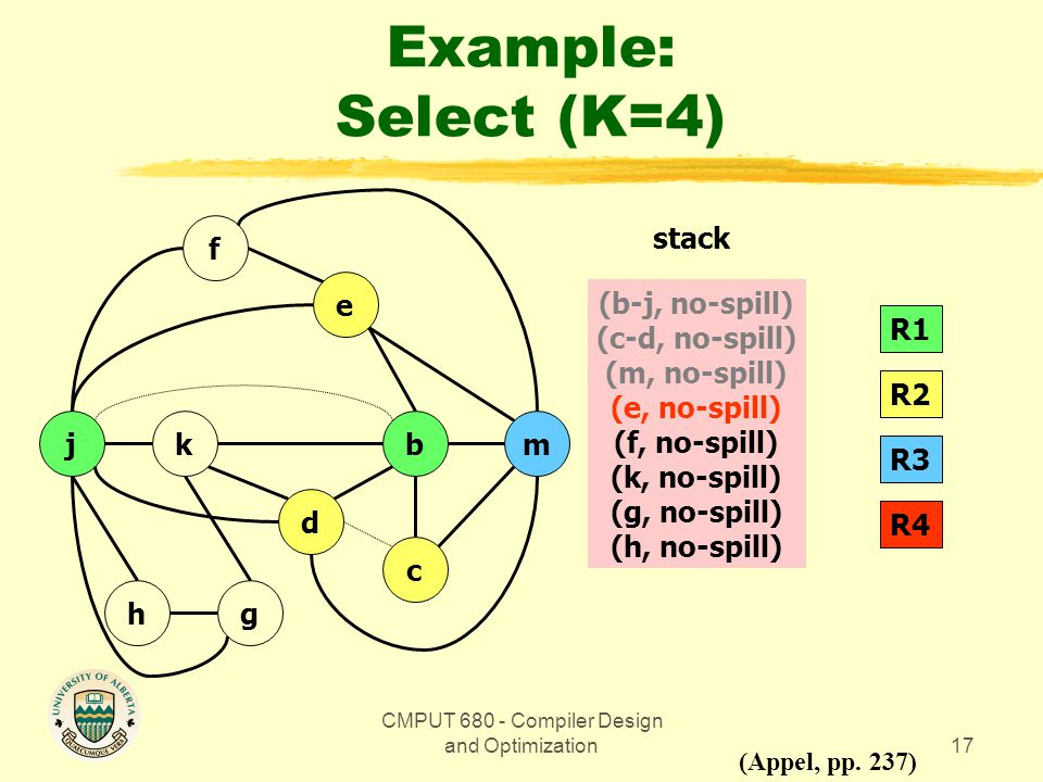 CMPUT 680 - Compiler Design and Optimization17 Example: Select (K=4) bmkj gh d c e f (Appel, pp.