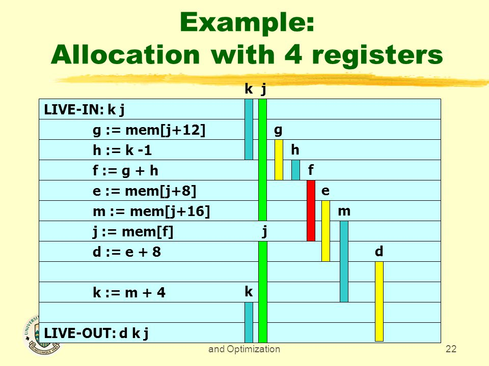 CMPUT 680 - Compiler Design and Optimization22 Example: Allocation with 4 registers LIVE-IN: k j g := mem[j+12] h := k -1 f := g + h e := mem[j+8] m := mem[j+16] j := mem[f] d := e + 8 k := m + 4 LIVE-OUT: d k j m e f h g kj d j k