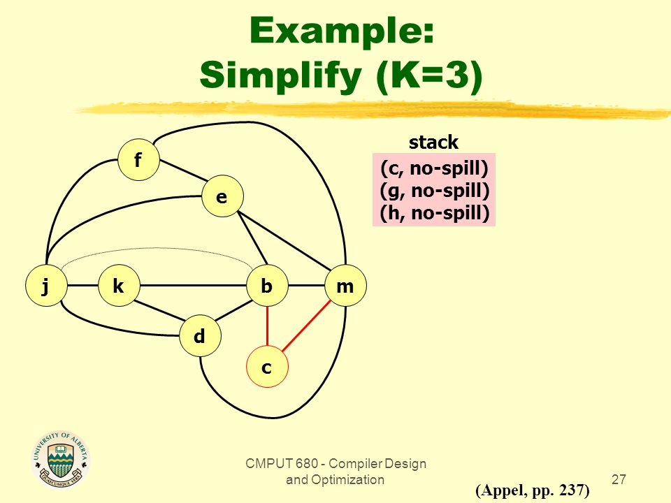 CMPUT 680 - Compiler Design and Optimization27 Example: Simplify (K=3) bmkj d c e f (Appel, pp.
