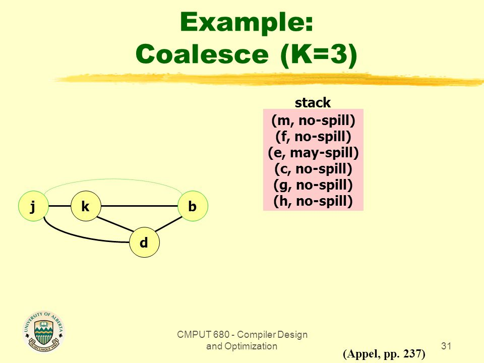 CMPUT 680 - Compiler Design and Optimization31 Example: Coalesce (K=3) bkj d (Appel, pp.