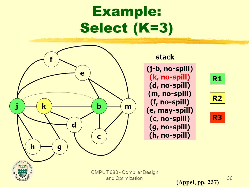 CMPUT 680 - Compiler Design and Optimization36 Example: Select (K=3) bmkj gh d c e f (Appel, pp.