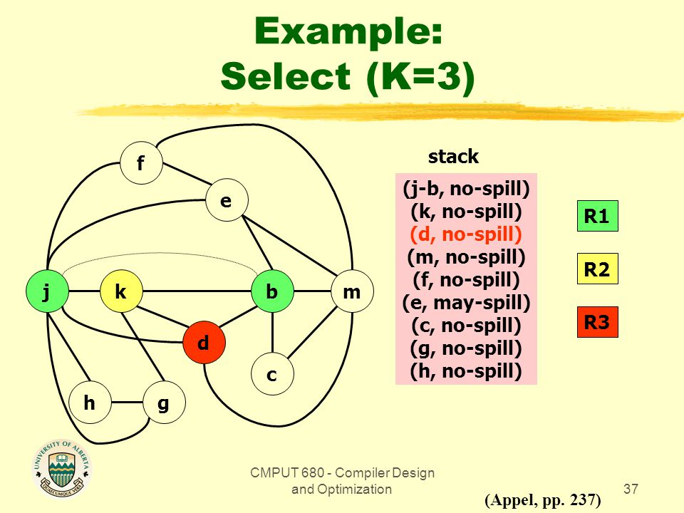CMPUT 680 - Compiler Design and Optimization37 Example: Select (K=3) bmkj gh d c e f (Appel, pp.