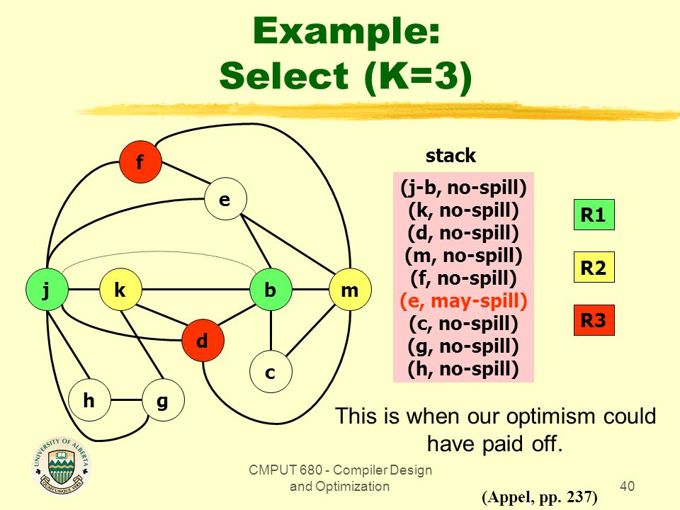 CMPUT 680 - Compiler Design and Optimization40 Example: Select (K=3) bmkj gh d c e f (Appel, pp.