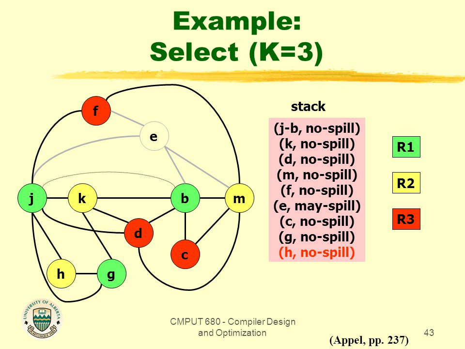 CMPUT 680 - Compiler Design and Optimization43 Example: Select (K=3) bmkj gh d c e f (Appel, pp.