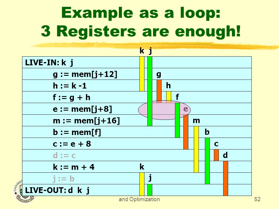 CMPUT 680 - Compiler Design and Optimization52 Example as a loop: 3 Registers are enough.