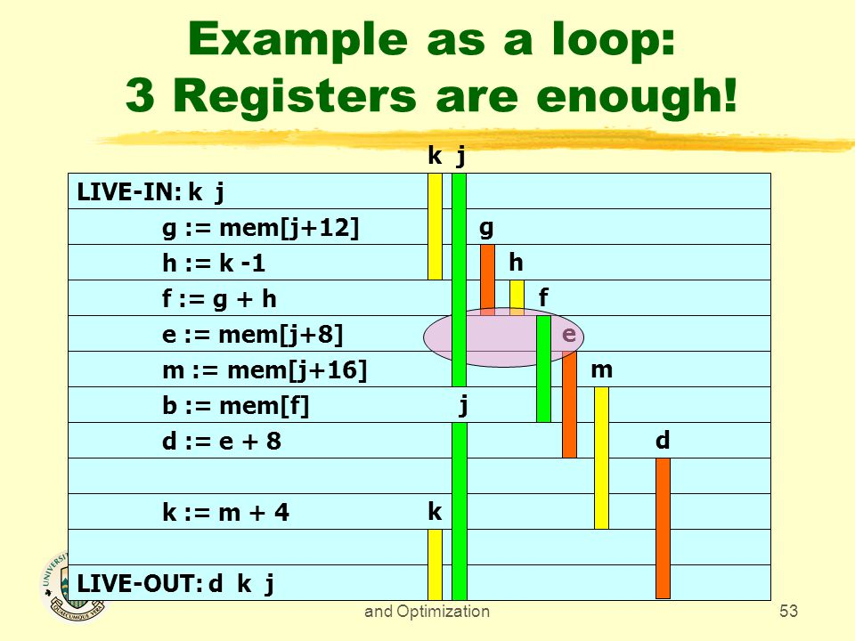 CMPUT 680 - Compiler Design and Optimization53 Example as a loop: 3 Registers are enough.