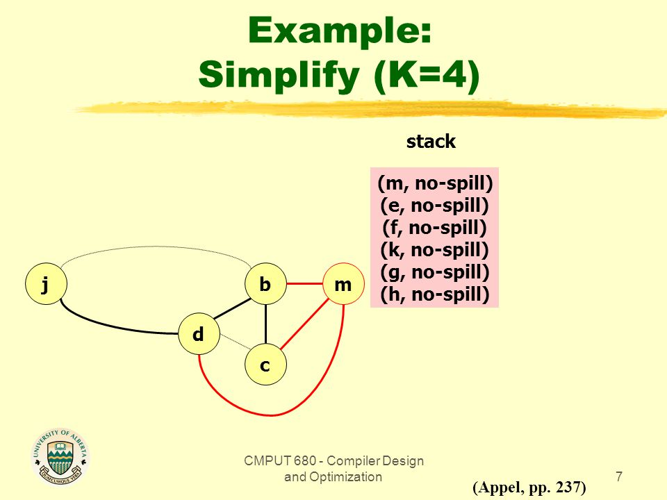 CMPUT 680 - Compiler Design and Optimization7 Example: Simplify (K=4) bmj d c (Appel, pp.