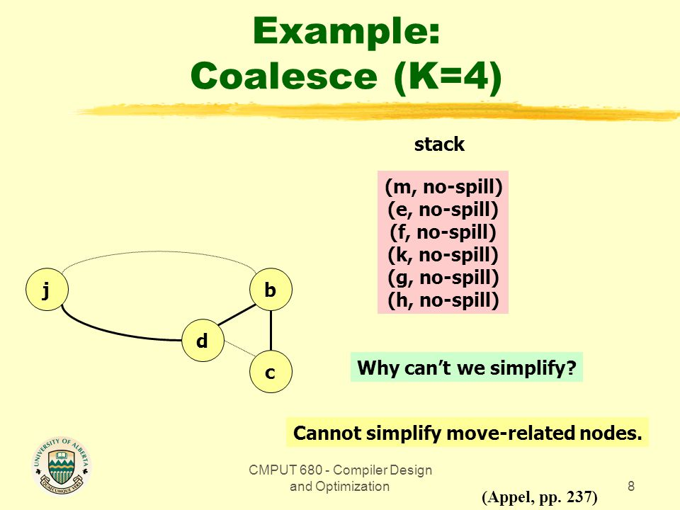 CMPUT 680 - Compiler Design and Optimization8 Example: Coalesce (K=4) bj d c (Appel, pp.