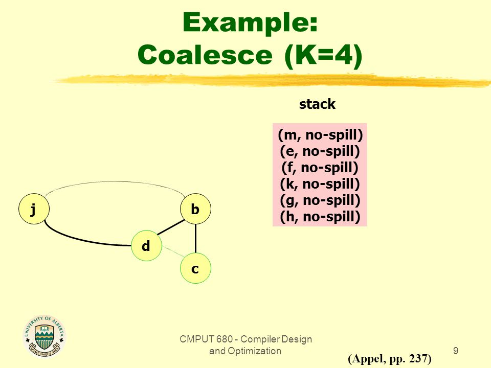 CMPUT 680 - Compiler Design and Optimization9 Example: Coalesce (K=4) bj d c (Appel, pp.