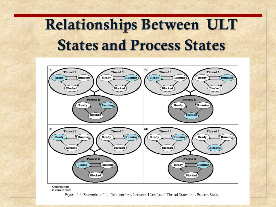 Relationships Between ULT States and Process States Figure 4.6 Examples of the Relationships between User-Level Thread States and Process States