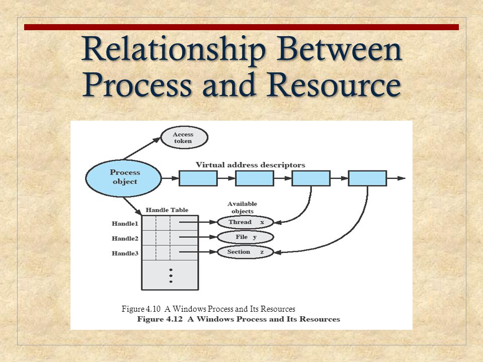 Relationship Between Process and Resource Figure 4.10 A Windows Process and Its Resources