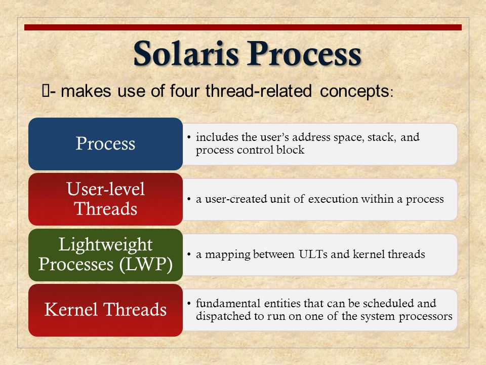 Solaris Process includes the user's address space, stack, and process control block Process a user-created unit of execution within a process User-lev