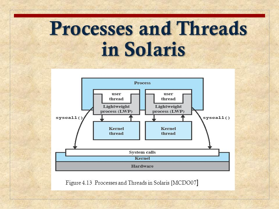 Processes and Threads in Solaris Processes and Threads in Solaris Figure 4.13 Processes and Threads in Solaris [MCDO07 ]