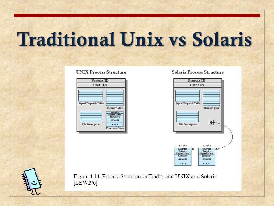 Traditional Unix vs Solaris Figure 4.14 Process Structure in Traditional UNIX and Solaris [LEWI96]