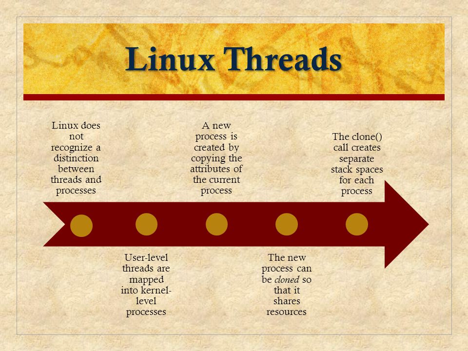 Linux Threads Linux does not recognize a distinction between threads and processes User-level threads are mapped into kernel- level processes A new pr