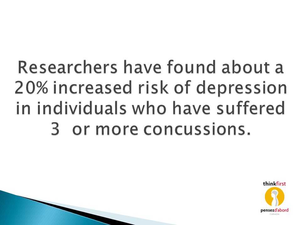 Researchers have found about a 20% increased risk of depression in individuals who have suffered 3 or more concussions.