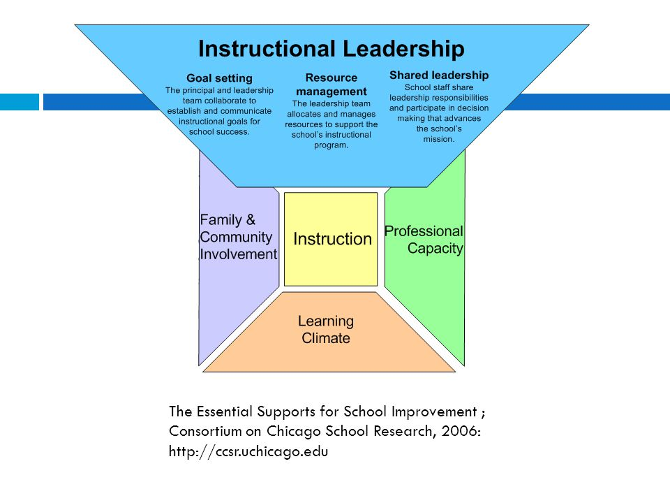 The Essential Supports for School Improvement ; Consortium on Chicago School Research, 2006: http://ccsr.uchicago.edu