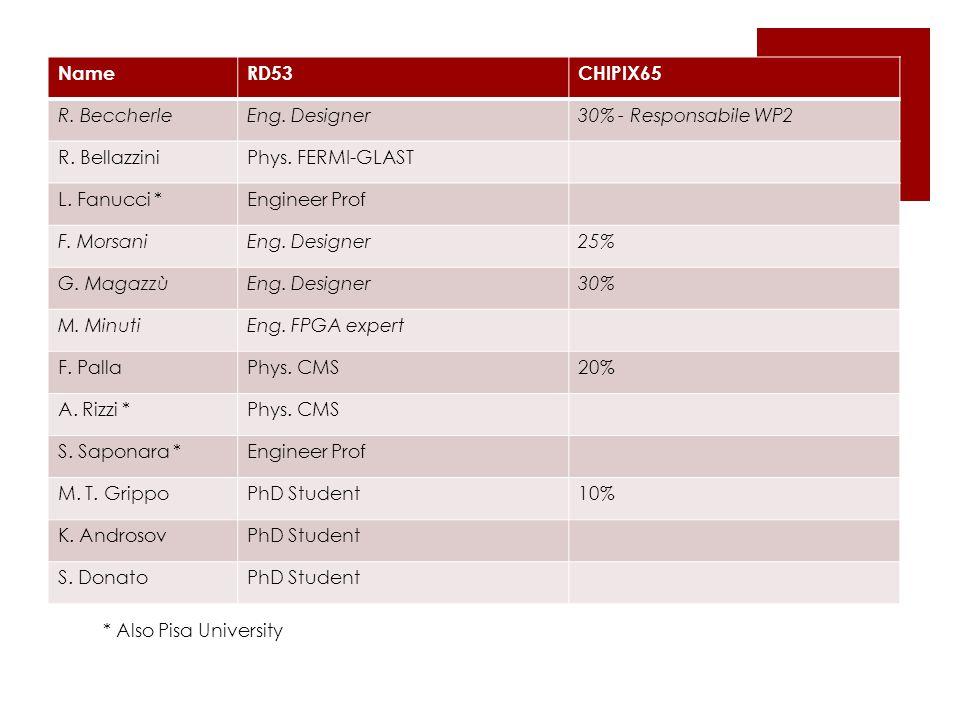 RD53 e CHIPIX65 NameRD53CHIPIX65 R. BeccherleEng. Designer30% - Responsabile WP2 R. BellazziniPhys. FERMI-GLAST L. Fanucci *Engineer Prof F. MorsaniEn