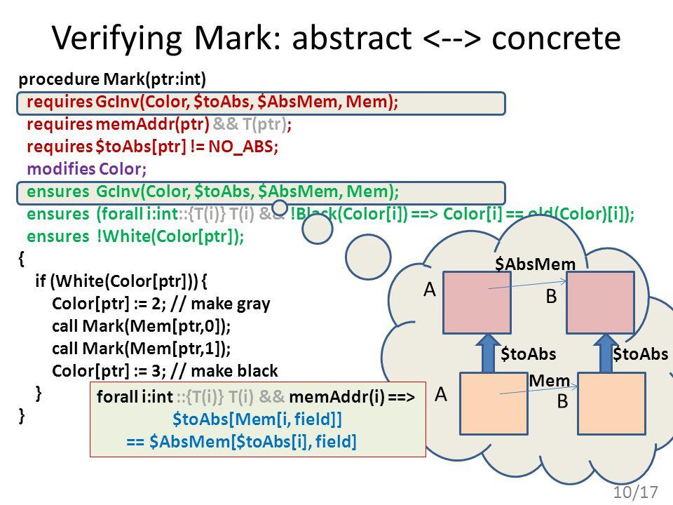 10/17 Verifying Mark: abstract concrete procedure Mark(ptr:int) requires GcInv(Color, $toAbs, $AbsMem, Mem); requires memAddr(ptr) && T(ptr); requires $toAbs[ptr] != NO_ABS; modifies Color; ensures GcInv(Color, $toAbs, $AbsMem, Mem); ensures (forall i:int::{T(i)} T(i) && !Black(Color[i]) ==> Color[i] == old(Color)[i]); ensures !White(Color[ptr]); { if (White(Color[ptr])) { Color[ptr] := 2; // make gray call Mark(Mem[ptr,0]); call Mark(Mem[ptr,1]); Color[ptr] := 3; // make black } A B A B $toAbs Mem $AbsMem forall i:int ::{T(i)} T(i) && memAddr(i) ==> $toAbs[Mem[i, field]] == $AbsMem[$toAbs[i], field]