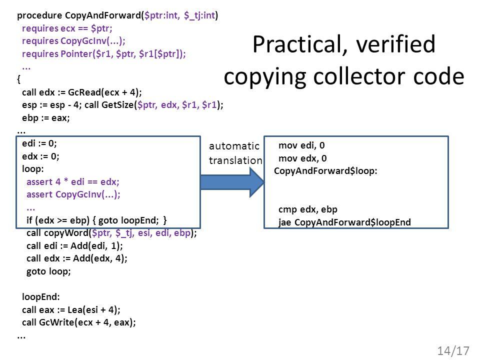 14/17 Practical, verified copying collector code procedure CopyAndForward($ptr:int, $_tj:int) requires ecx == $ptr; requires CopyGcInv(...); requires Pointer($r1, $ptr, $r1[$ptr]);...
