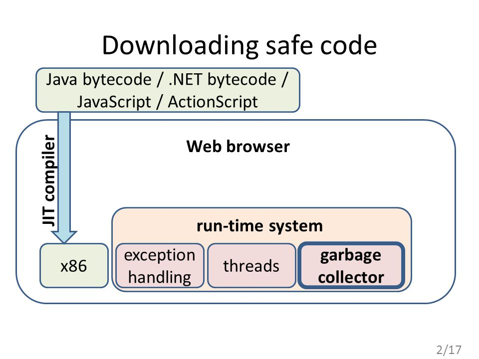 2/17 Downloading safe code x86 Java bytecode /.NET bytecode / JavaScript / ActionScript exception handling garbage collector threads run-time system Web browser JIT compiler