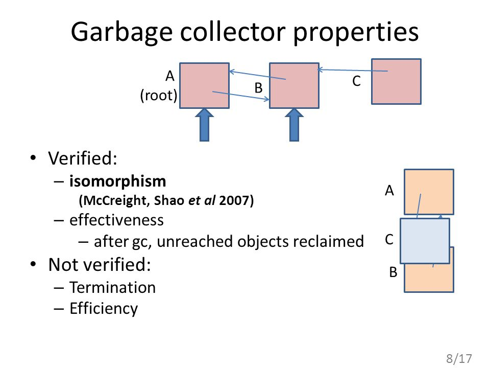 8/17 Garbage collector properties A (root) C A B B Verified: – isomorphism (McCreight, Shao et al 2007) – effectiveness – after gc, unreached objects reclaimed Not verified: – Termination – Efficiency C