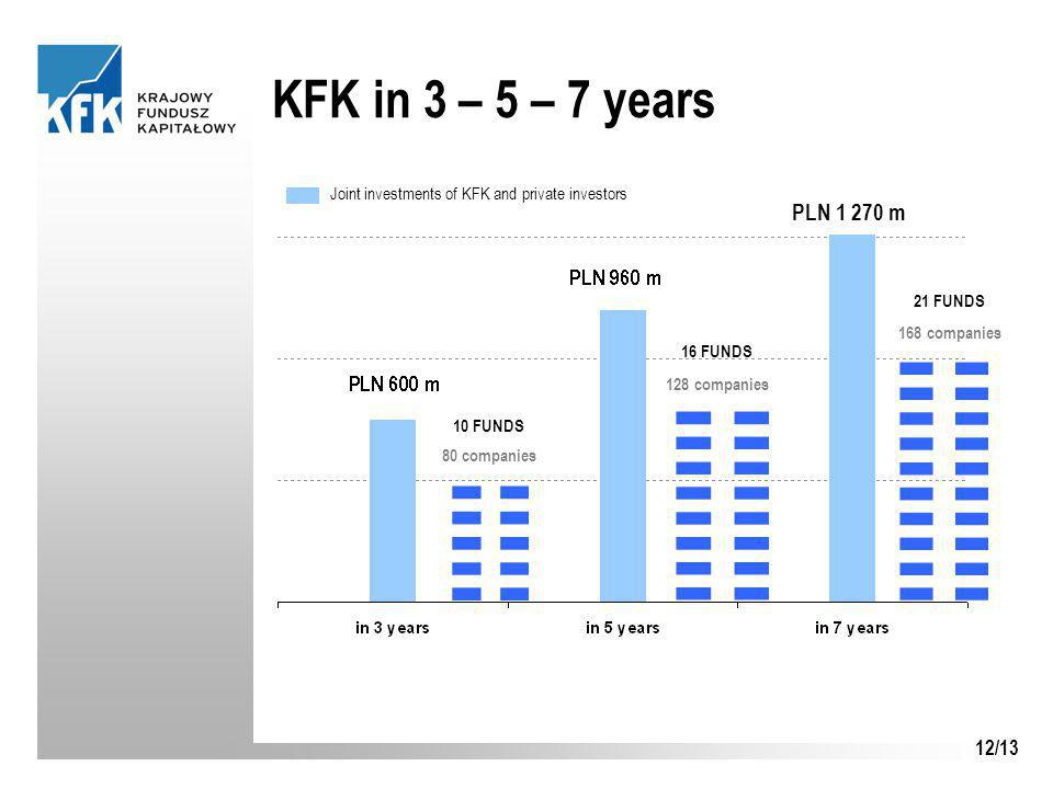 12/13 KFK in 3 – 5 – 7 years 10 FUNDS 80 companies 16 FUNDS 128 companies 21 FUNDS 168 companies Joint investments of KFK and private investors PLN 1 270 m