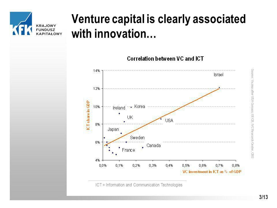 3/13 Venture capital is clearly associated with innovation… ICT = Information and Communication Technologies Source: Yozma after USA Census, OECD, IVC Research Center, CBS