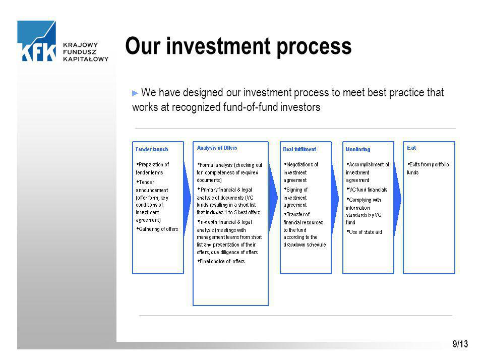 9/13 Our investment process ► We have designed our investment process to meet best practice that works at recognized fund-of-fund investors